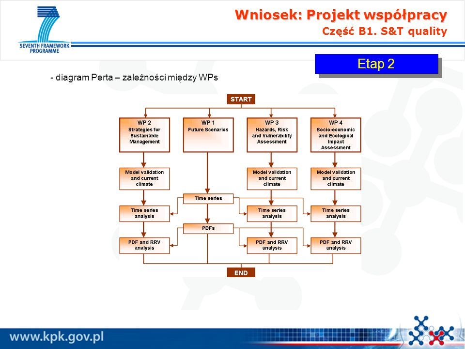Wniosek: Projekt współpracy Wniosek: Projekt współpracy Część B1. S&T quality - diagram Perta – zależności między WPs Etap 2