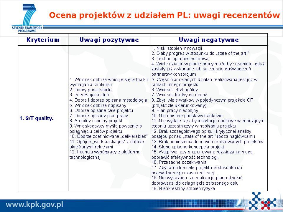 Ocena projektów z udziałem PL: uwagi recenzentów