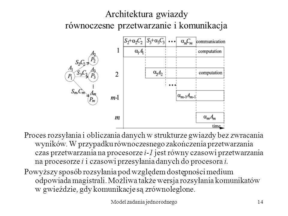 Model zadania jednorodnego14 Architektura gwiazdy równoczesne przetwarzanie i komunikacja Proces rozsyłania i obliczania danych w strukturze gwiazdy b