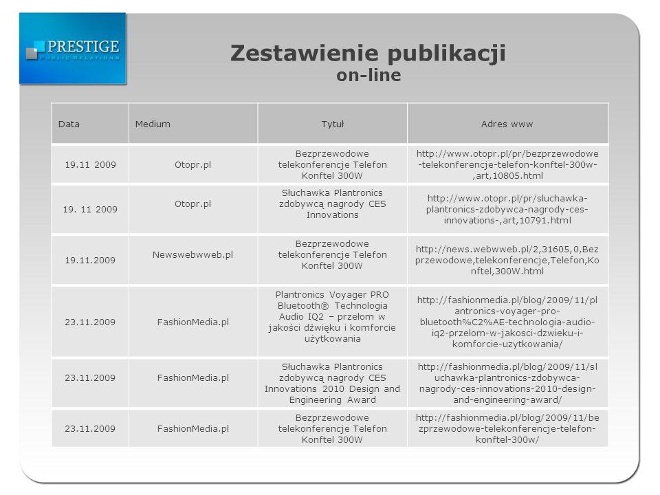 Zestawienie publikacji on-line DataMediumTytułAdres www 19.11 2009Otopr.pl Bezprzewodowe telekonferencje Telefon Konftel 300W http://www.otopr.pl/pr/bezprzewodowe -telekonferencje-telefon-konftel-300w-,art,10805.html 19.
