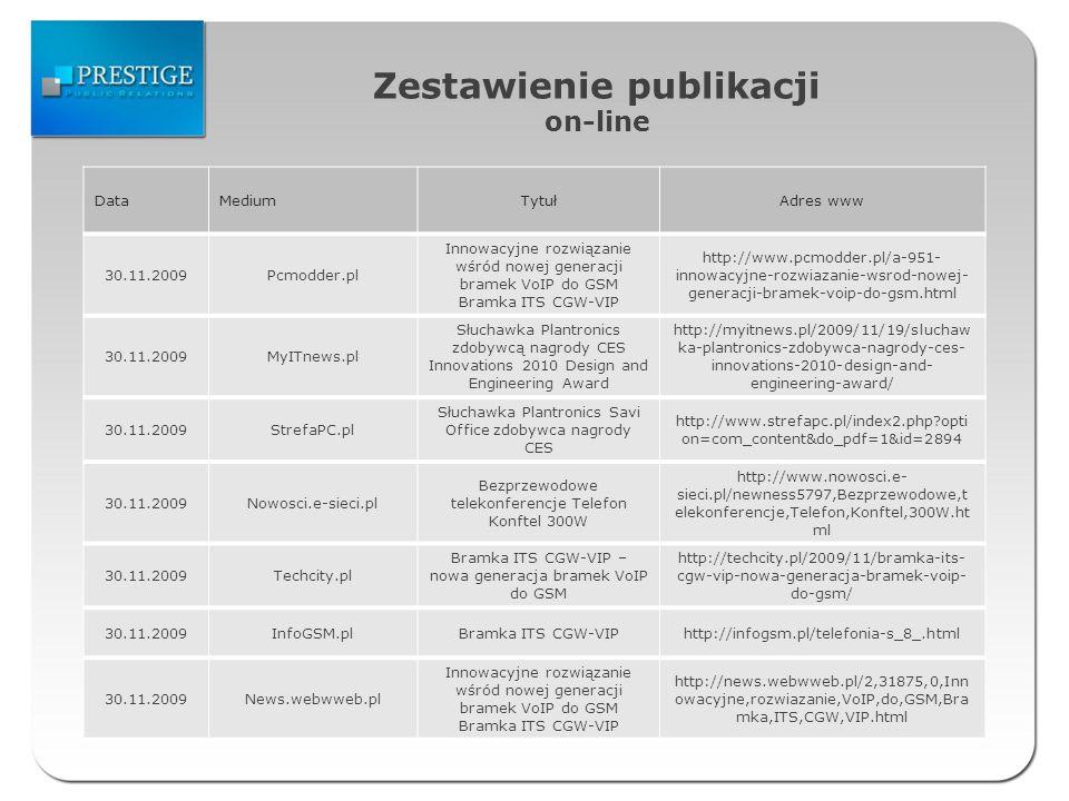 Zestawienie publikacji on-line DataMediumTytułAdres www 30.11.2009Pcmodder.pl Innowacyjne rozwiązanie wśród nowej generacji bramek VoIP do GSM Bramka ITS CGW-VIP http://www.pcmodder.pl/a-951- innowacyjne-rozwiazanie-wsrod-nowej- generacji-bramek-voip-do-gsm.html 30.11.2009MyITnews.pl Słuchawka Plantronics zdobywcą nagrody CES Innovations 2010 Design and Engineering Award http://myitnews.pl/2009/11/19/sluchaw ka-plantronics-zdobywca-nagrody-ces- innovations-2010-design-and- engineering-award/ 30.11.2009StrefaPC.pl Słuchawka Plantronics Savi Office zdobywca nagrody CES http://www.strefapc.pl/index2.php opti on=com_content&do_pdf=1&id=2894 30.11.2009Nowosci.e-sieci.pl Bezprzewodowe telekonferencje Telefon Konftel 300W http://www.nowosci.e- sieci.pl/newness5797,Bezprzewodowe,t elekonferencje,Telefon,Konftel,300W.ht ml 30.11.2009Techcity.pl Bramka ITS CGW-VIP – nowa generacja bramek VoIP do GSM http://techcity.pl/2009/11/bramka-its- cgw-vip-nowa-generacja-bramek-voip- do-gsm/ 30.11.2009InfoGSM.plBramka ITS CGW-VIPhttp://infogsm.pl/telefonia-s_8_.html 30.11.2009News.webwweb.pl Innowacyjne rozwiązanie wśród nowej generacji bramek VoIP do GSM Bramka ITS CGW-VIP http://news.webwweb.pl/2,31875,0,Inn owacyjne,rozwiazanie,VoIP,do,GSM,Bra mka,ITS,CGW,VIP.html