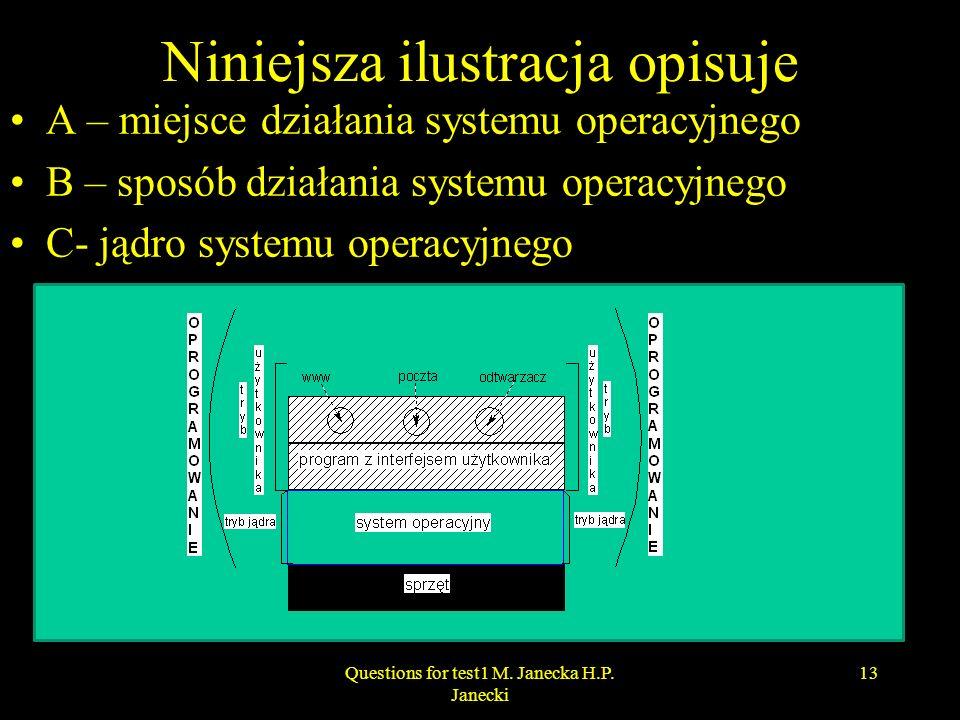 Niniejsza ilustracja opisuje A – miejsce działania systemu operacyjnego B – sposób działania systemu operacyjnego C- jądro systemu operacyjnego 13Ques