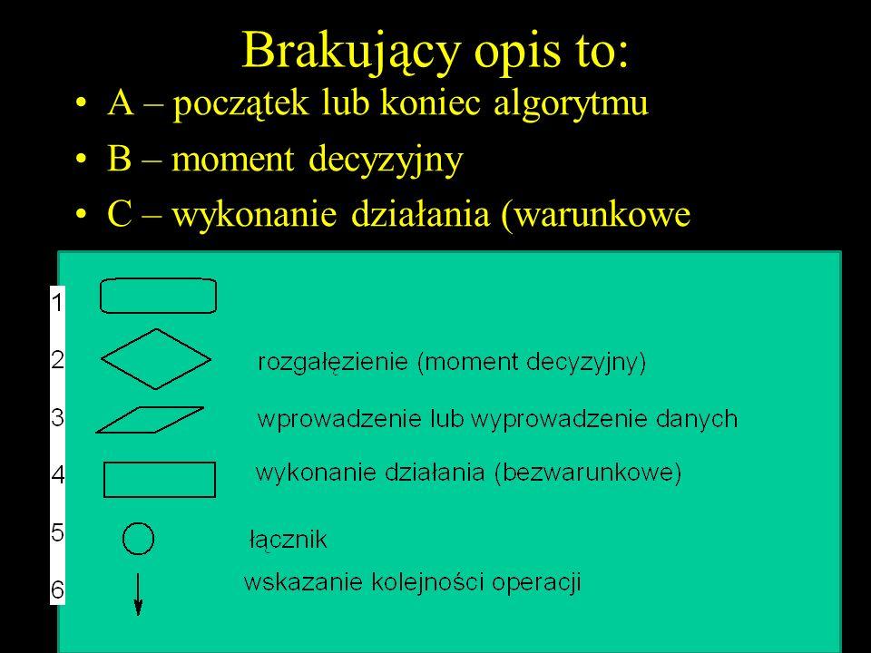 Brakujący opis to: A – początek lub koniec algorytmu B – moment decyzyjny C – wykonanie działania (warunkowe 33Questions for test1 M. Janecka H.P. Jan