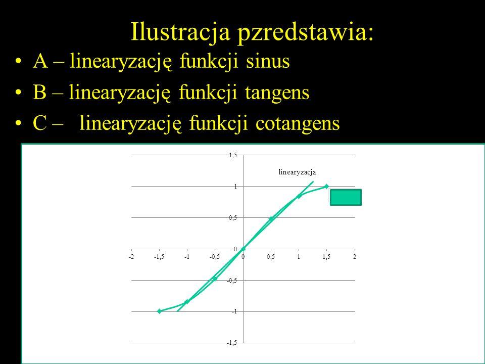 Ilustracja pzredstawia: A – linearyzację funkcji sinus B – linearyzację funkcji tangens C – linearyzację funkcji cotangens 37Questions for test1 M. Ja