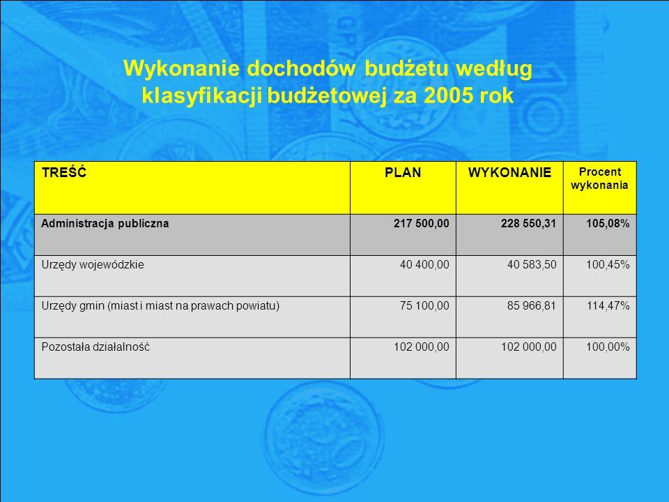 Wykonanie dochodów budżetu według klasyfikacji budżetowej za 2005 rok TREŚĆPLANWYKONANIE Procent wykonania Administracja publiczna217 500,00228 550,31105,08% Urzędy wojewódzkie40 400,0040 583,50100,45% Urzędy gmin (miast i miast na prawach powiatu)75 100,0085 966,81114,47% Pozostała działalność102 000,00 100,00%