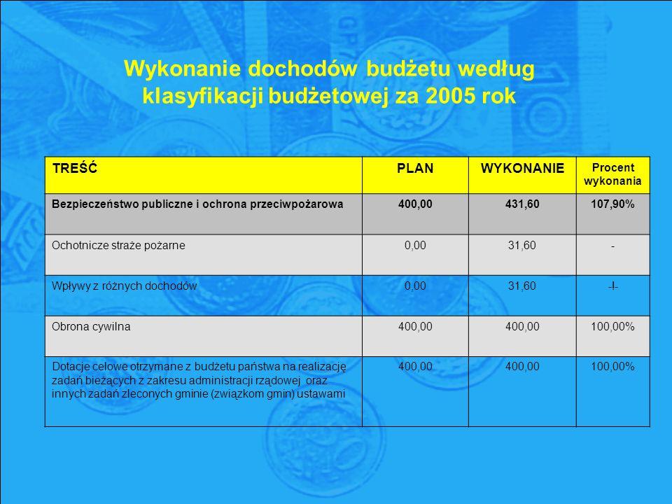 Wykonanie dochodów budżetu według klasyfikacji budżetowej za 2005 rok TREŚĆPLANWYKONANIE Procent wykonania Bezpieczeństwo publiczne i ochrona przeciwpożarowa400,00431,60107,90% Ochotnicze straże pożarne0,0031,60- Wpływy z różnych dochodów0,0031,60-!- Obrona cywilna400,00 100,00% Dotacje celowe otrzymane z budżetu państwa na realizację zadań bieżących z zakresu administracji rządowej oraz innych zadań zleconych gminie (związkom gmin) ustawami 400,00 400,00 100,00%
