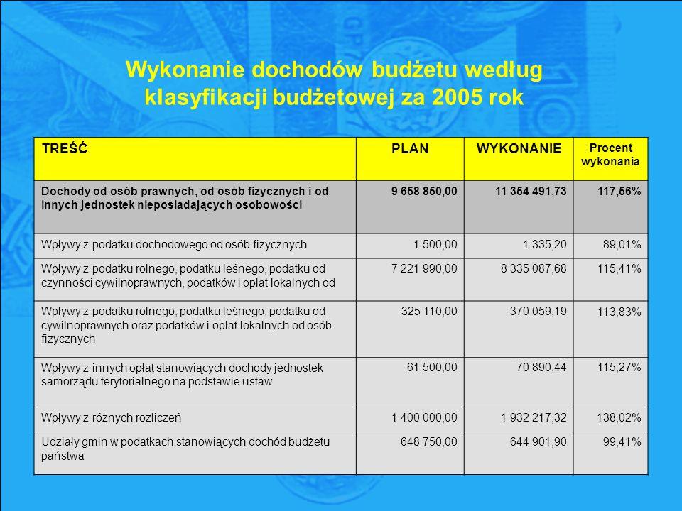 Wykonanie dochodów budżetu według klasyfikacji budżetowej za 2005 rok TREŚĆPLANWYKONANIE Procent wykonania Dochody od osób prawnych, od osób fizycznych i od innych jednostek nieposiadających osobowości 9 658 850,00 11 354 491,73 117,56% Wpływy z podatku dochodowego od osób fizycznych1 500,001 335,2089,01% Wpływy z podatku rolnego, podatku leśnego, podatku od czynności cywilnoprawnych, podatków i opłat lokalnych od 7 221 990,00 8 335 087,68 115,41% Wpływy z podatku rolnego, podatku leśnego, podatku od cywilnoprawnych oraz podatków i opłat lokalnych od osób fizycznych 325 110,00 370 059,19 113,83% Wpływy z innych opłat stanowiących dochody jednostek samorządu terytorialnego na podstawie ustaw 61 500,00 70 890,44 115,27% Wpływy z różnych rozliczeń1 400 000,001 932 217,32138,02% Udziały gmin w podatkach stanowiących dochód budżetu państwa 648 750,00 644 901,90 99,41%