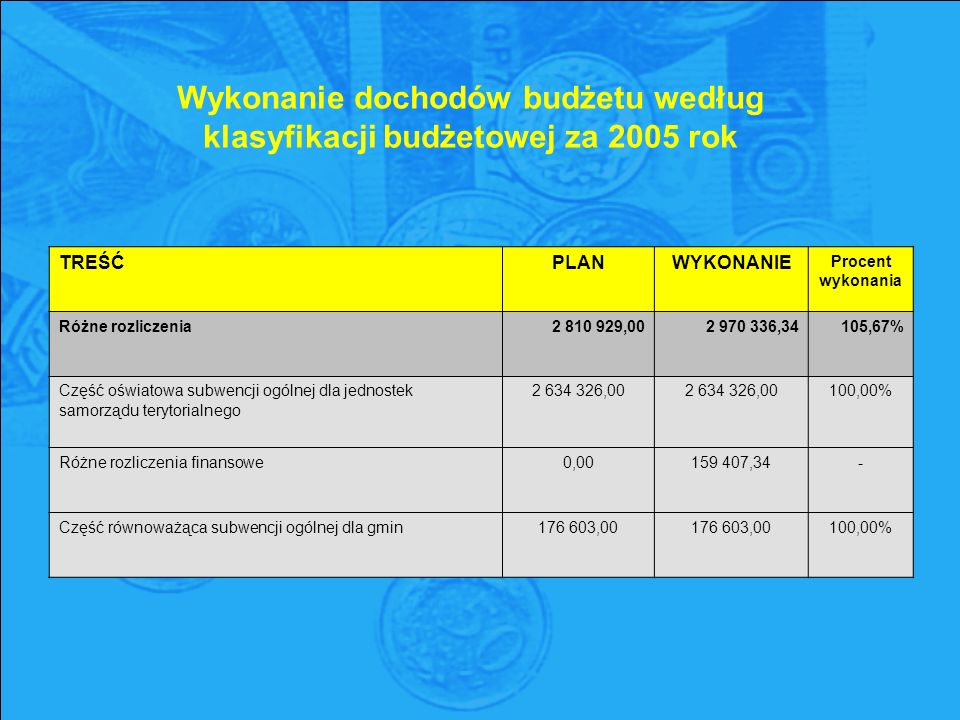 Wykonanie dochodów budżetu według klasyfikacji budżetowej za 2005 rok TREŚĆPLANWYKONANIE Procent wykonania Różne rozliczenia2 810 929,002 970 336,34105,67% Część oświatowa subwencji ogólnej dla jednostek samorządu terytorialnego 2 634 326,00 2 634 326,00 100,00% Różne rozliczenia finansowe0,00159 407,34- Część równoważąca subwencji ogólnej dla gmin176 603,00 100,00%