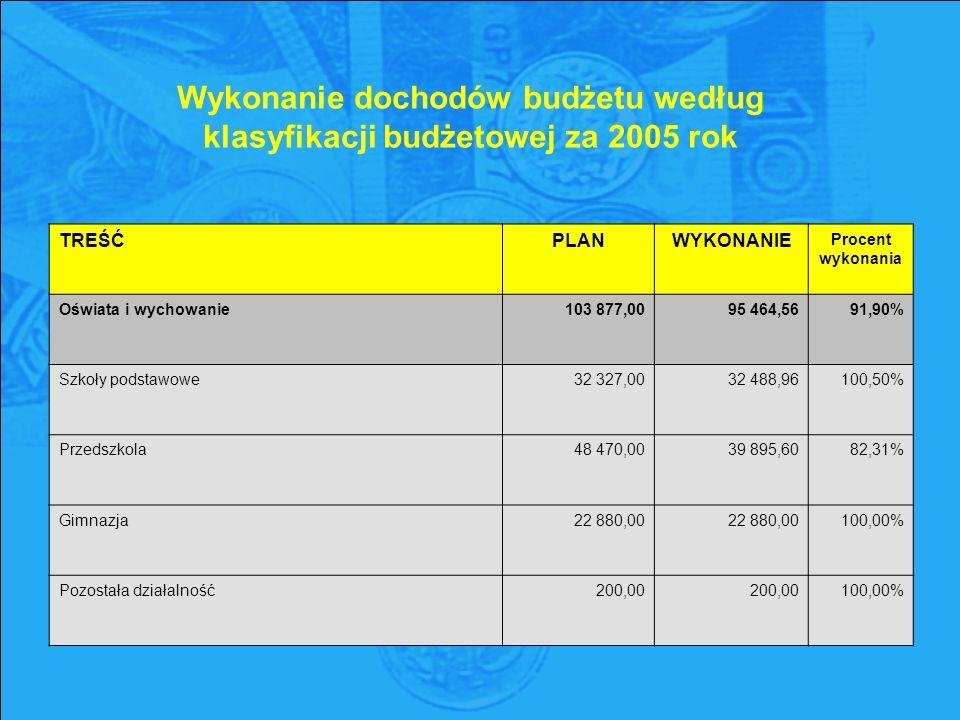 Wykonanie dochodów budżetu według klasyfikacji budżetowej za 2005 rok TREŚĆPLANWYKONANIE Procent wykonania Oświata i wychowanie103 877,0095 464,5691,90% Szkoły podstawowe32 327,0032 488,96100,50% Przedszkola48 470,0039 895,6082,31% Gimnazja22 880,00 100,00% Pozostała działalność200,00 100,00%