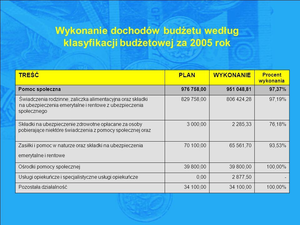Wykonanie dochodów budżetu według klasyfikacji budżetowej za 2005 rok TREŚĆPLANWYKONANIE Procent wykonania Pomoc społeczna976 758,00951 048,8197,37% Świadczenia rodzinne, zaliczka alimentacyjna oraz składki na ubezpieczenia emerytalne i rentowe z ubezpieczenia społecznego 829 758,00 806 424,28 97,19% Składki na ubezpieczenie zdrowotne opłacane za osoby pobierające niektóre świadczenia z pomocy społecznej oraz 3 000,00 2 285,33 76,18% Zasiłki i pomoc w naturze oraz składki na ubezpieczenia70 100,0065 561,7093,53% emerytalne i rentowe Ośrodki pomocy społecznej39 800,00 100,00% Usługi opiekuńcze i specjalistyczne usługi opiekuńcze0,002 877,50- Pozostała działalność34 100,00 100,00%