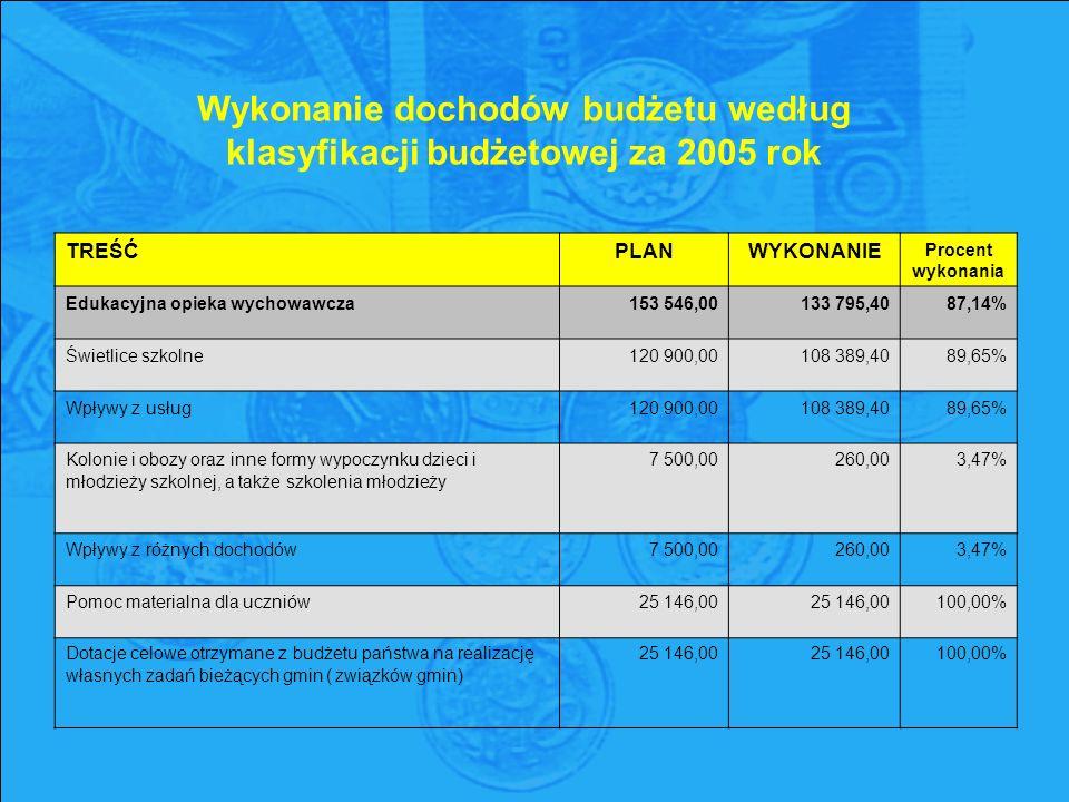 Wykonanie dochodów budżetu według klasyfikacji budżetowej za 2005 rok TREŚĆPLANWYKONANIE Procent wykonania Edukacyjna opieka wychowawcza153 546,00133 795,4087,14% Świetlice szkolne120 900,00108 389,4089,65% Wpływy z usług120 900,00108 389,4089,65% Kolonie i obozy oraz inne formy wypoczynku dzieci i młodzieży szkolnej, a także szkolenia młodzieży 7 500,00 260,00 3,47% Wpływy z różnych dochodów7 500,00260,003,47% Pomoc materialna dla uczniów25 146,00 100,00% Dotacje celowe otrzymane z budżetu państwa na realizację własnych zadań bieżących gmin ( związków gmin) 25 146,00 25 146,00 100,00%