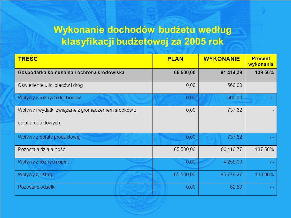 Wykonanie dochodów budżetu według klasyfikacji budżetowej za 2005 rok TREŚĆPLANWYKONANIE Procent wykonania Gospodarka komunalna i ochrona środowiska65 500,0091 414,39139,56% Oświetlenie ulic, placów i dróg0,00560,00- Wpływy z różnych dochodów0,00560,00-!- Wpływy i wydatki związane z gromadzeniem środków z0,00737,62- opłat produktowych Wpływy z opłaty produktowej0,00737,62-!- Pozostała działalność65 500,0090 116,77137,58% Wpływy z różnych opłat0,004 255,00-!- Wpływy z usług65 500,0085 779,27130,96% Pozostałe odsetki0,0082,50-!-