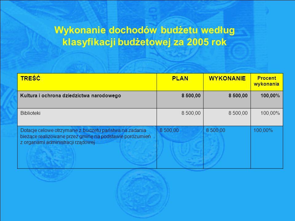Wykonanie dochodów budżetu według klasyfikacji budżetowej za 2005 rok TREŚĆPLANWYKONANIE Procent wykonania Kultura i ochrona dziedzictwa narodowego8 500,00 100,00% Biblioteki8 500,00 100,00% Dotacje celowe otrzymane z budżetu państwa na zadania bieżące realizowane przez gminę na podstawie porozumień z organami administracji rządowej 8 500,00 8 500,00 100,00%