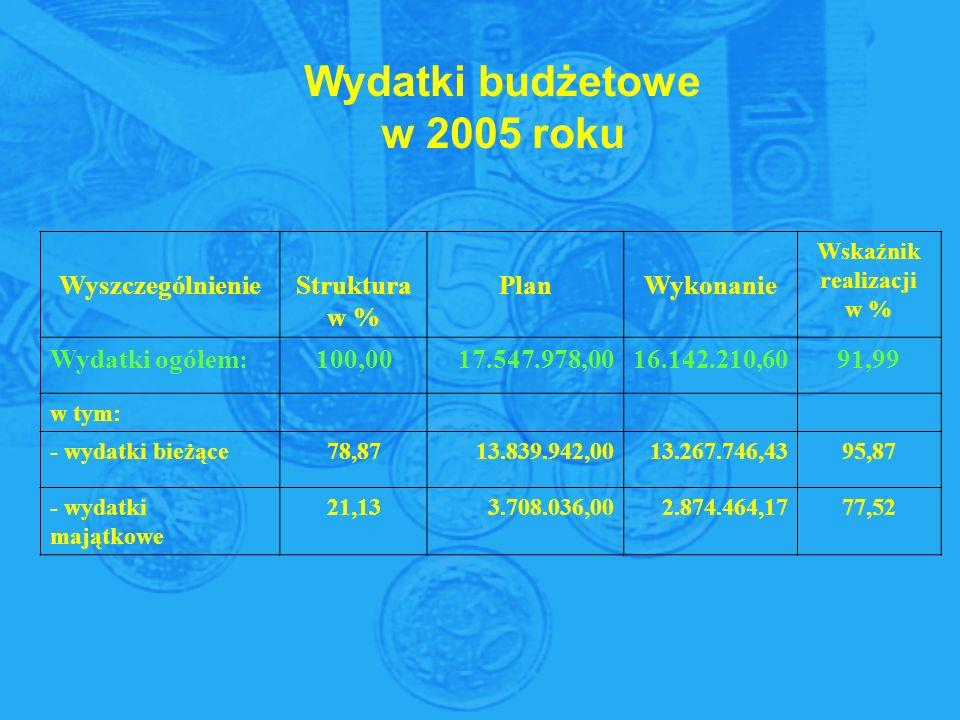 WyszczególnienieStruktura w % PlanWykonanie Wskaźnik realizacji w % Wydatki ogółem:100,0017.547.978,0016.142.210,6091,99 w tym: - wydatki bieżące78,8713.839.942,0013.267.746,4395,87 - wydatki majątkowe 21,133.708.036,002.874.464,1777,52 Wydatki budżetowe w 2005 roku