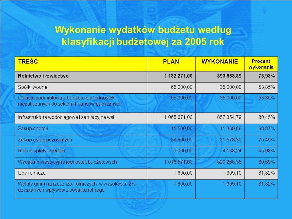 Wykonanie wydatków budżetu według klasyfikacji budżetowej za 2005 rok TREŚĆPLANWYKONANIE Procent wykonania Rolnictwo i łowiectwo1 132 271,00893 663,8978,93% Spółki wodne65 000,0035 000,0053,85% Dotacja podmiotowa z budżetu dla jednostek niezaliczanych do sektora finansów publicznych 65 000,00 35 000,00 53,85% Infrastruktura wodociągowa i sanitacyjna wsi1 065 671,00857 354,7980,45% Zakup energii11 500,0011 369,8998,87% Zakup usług pozostałych28 600,0021 578,3075,45% Różne opłaty i składki9 000,004 138,2445,98% Wydatki inwestycyjne jednostek budżetowych1 016 571,00820 268,3680,69% Izby rolnicze1 600,001 309,1081,82% Wpłaty gmin na rzecz izb rolniczych w wysokości 2% uzyskanych wpływów z podatku rolnego 1 600,00 1 309,10 81,82%