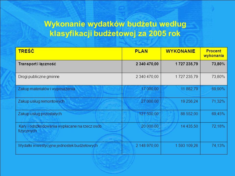 Wykonanie wydatków budżetu według klasyfikacji budżetowej za 2005 rok TREŚĆPLANWYKONANIE Procent wykonania Transport i łączność2 340 470,001 727 235,7973,80% Drogi publiczne gminne2 340 470,001 727 235,7973,80% Zakup materiałów i wyposażenia17 000,0011 882,7969,90% Zakup usług remontowych27 000,0019 256,2471,32% Zakup usług pozostałych127 500,0088 552,0069,45% Kary i odszkodowania wypłacane na rzecz osób fizycznych 20 000,0014 435,5072,18% Wydatki inwestycyjne jednostek budżetowych2 148 970,001 593 109,2674,13%