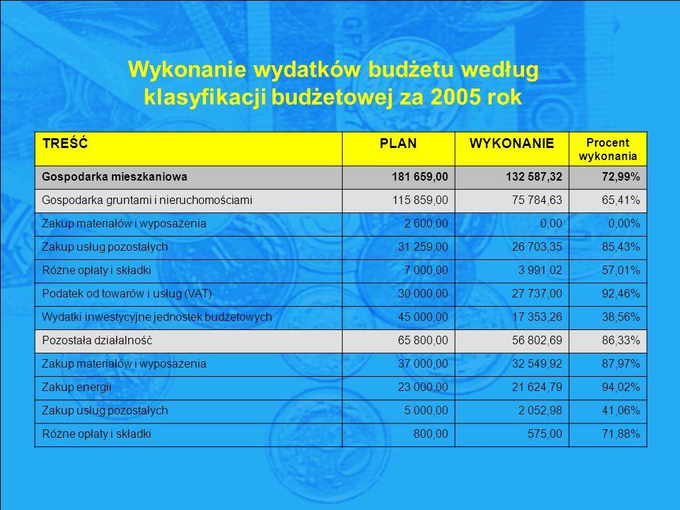 Wykonanie wydatków budżetu według klasyfikacji budżetowej za 2005 rok TREŚĆPLANWYKONANIE Procent wykonania Gospodarka mieszkaniowa181 659,00132 587,3272,99% Gospodarka gruntami i nieruchomościami115 859,0075 784,6365,41% Zakup materiałów i wyposażenia2 600,000,000,00% Zakup usług pozostałych31 259,0026 703,3585,43% Różne opłaty i składki7 000,003 991,0257,01% Podatek od towarów i usług (VAT)30 000,0027 737,0092,46% Wydatki inwestycyjne jednostek budżetowych45 000,0017 353,2638,56% Pozostała działalność65 800,0056 802,6986,33% Zakup materiałów i wyposażenia37 000,0032 549,9287,97% Zakup energii23 000,0021 624,7994,02% Zakup usług pozostałych5 000,002 052,9841,06% Różne opłaty i składki800,00575,0071,88%