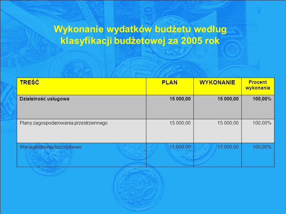 Wykonanie wydatków budżetu według klasyfikacji budżetowej za 2005 rok TREŚĆPLANWYKONANIE Procent wykonania Działalność usługowa15 000,00 100,00% Plany zagospodarowania przestrzennego15 000,00 100,00% Wynagrodzenia bezosobowe15 000,00 100,00%