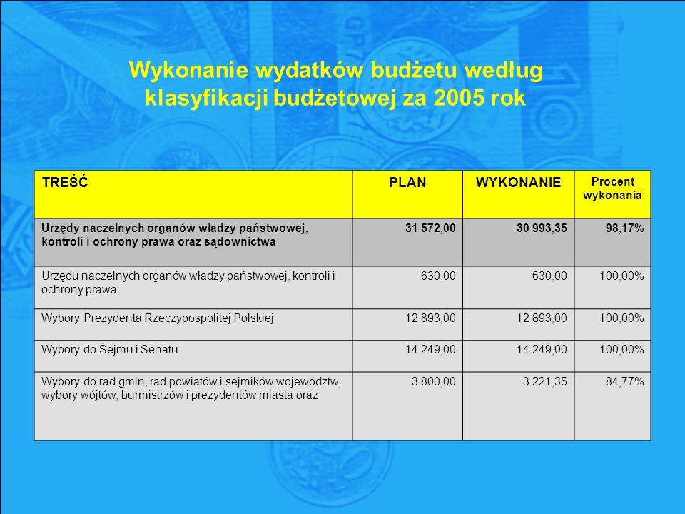 Wykonanie wydatków budżetu według klasyfikacji budżetowej za 2005 rok TREŚĆPLANWYKONANIE Procent wykonania Urzędy naczelnych organów władzy państwowej, kontroli i ochrony prawa oraz sądownictwa 31 572,00 30 993,35 98,17% Urzędu naczelnych organów władzy państwowej, kontroli i ochrony prawa 630,00 630,00 100,00% Wybory Prezydenta Rzeczypospolitej Polskiej12 893,00 100,00% Wybory do Sejmu i Senatu14 249,00 100,00% Wybory do rad gmin, rad powiatów i sejmików województw, wybory wójtów, burmistrzów i prezydentów miasta oraz 3 800,00 3 221,35 84,77%