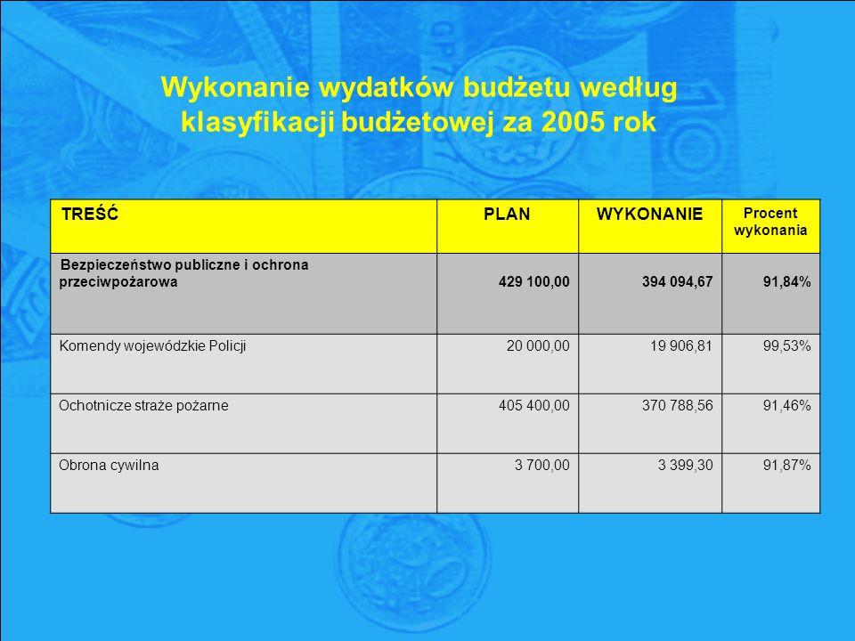 Wykonanie wydatków budżetu według klasyfikacji budżetowej za 2005 rok TREŚĆPLANWYKONANIE Procent wykonania Bezpieczeństwo publiczne i ochrona przeciwpożarowa429 100,00394 094,6791,84% Komendy wojewódzkie Policji20 000,0019 906,8199,53% Ochotnicze straże pożarne405 400,00370 788,5691,46% Obrona cywilna3 700,003 399,3091,87%
