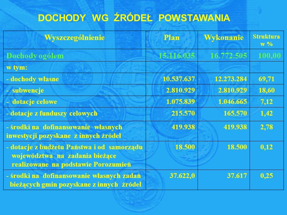 DOCHODY WG ŹRÓDEŁ POWSTAWANIA WyszczególnieniePlanWykonanie Struktura w % Dochody ogółem15.116.03516.772.505100,00 w tym: - dochody własne10.537.63712.273.28469,71 - subwencje2.810.929 18,60 - dotacje celowe1.075.8391.046.6657,12 - dotacje z funduszy celowych215.570165.5701,42 - środki na dofinansowanie własnych inwestycji pozyskane z innych źródeł 419.938 2,78 - dotacje z budżetu Państwa i od samorządu województwa na zadania bieżące realizowane na podstawie Porozumień 18.500 0,12 - środki na dofinansowanie własnych zadań bieżących gmin pozyskane z innych źródeł 37.622,037.6170,25