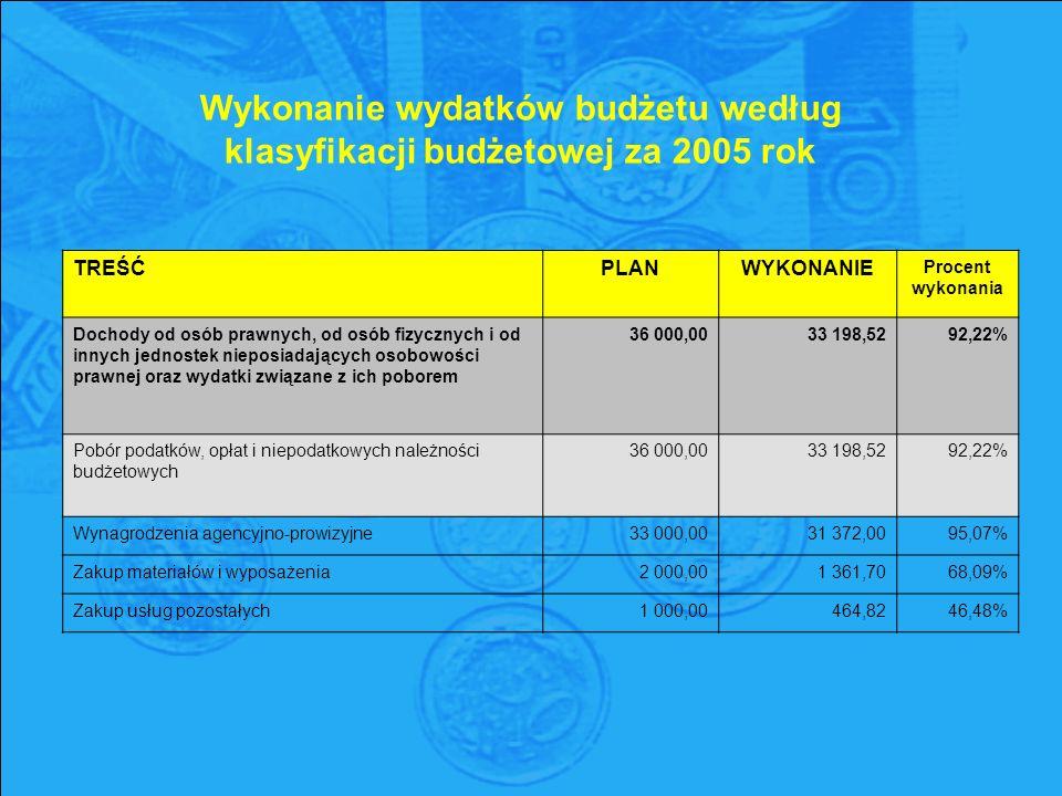 Wykonanie wydatków budżetu według klasyfikacji budżetowej za 2005 rok TREŚĆPLANWYKONANIE Procent wykonania Dochody od osób prawnych, od osób fizycznych i od innych jednostek nieposiadających osobowości prawnej oraz wydatki związane z ich poborem 36 000,00 33 198,52 92,22% Pobór podatków, opłat i niepodatkowych należności budżetowych 36 000,00 33 198,52 92,22% Wynagrodzenia agencyjno-prowizyjne33 000,0031 372,0095,07% Zakup materiałów i wyposażenia2 000,001 361,7068,09% Zakup usług pozostałych1 000,00464,8246,48%