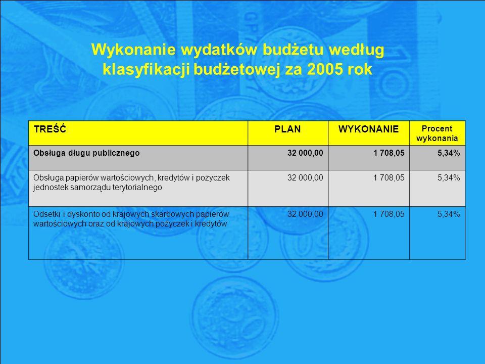 Wykonanie wydatków budżetu według klasyfikacji budżetowej za 2005 rok TREŚĆPLANWYKONANIE Procent wykonania Obsługa długu publicznego32 000,001 708,055,34% Obsługa papierów wartościowych, kredytów i pożyczek jednostek samorządu terytorialnego 32 000,00 1 708,05 5,34% Odsetki i dyskonto od krajowych skarbowych papierów wartościowych oraz od krajowych pożyczek i kredytów 32 000,00 1 708,05 5,34%