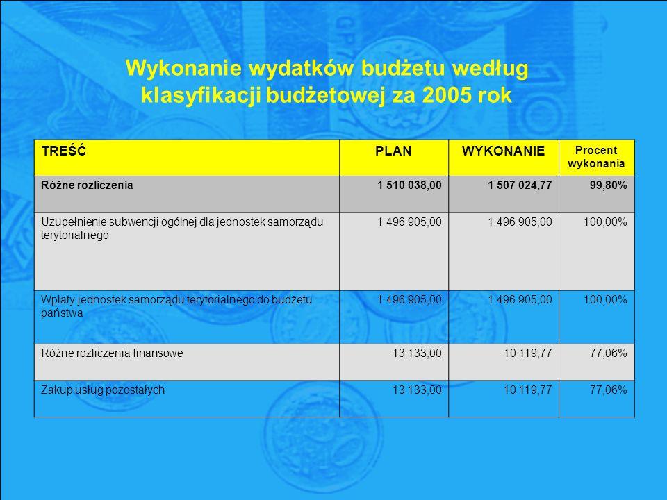 Wykonanie wydatków budżetu według klasyfikacji budżetowej za 2005 rok TREŚĆPLANWYKONANIE Procent wykonania Różne rozliczenia1 510 038,001 507 024,7799,80% Uzupełnienie subwencji ogólnej dla jednostek samorządu terytorialnego 1 496 905,00 1 496 905,00 100,00% Wpłaty jednostek samorządu terytorialnego do budżetu państwa 1 496 905,00 1 496 905,00 100,00% Różne rozliczenia finansowe13 133,0010 119,7777,06% Zakup usług pozostałych13 133,0010 119,7777,06%