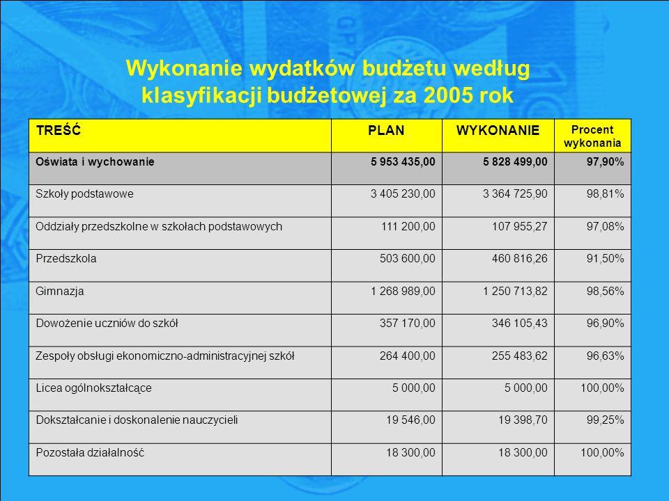 Wykonanie wydatków budżetu według klasyfikacji budżetowej za 2005 rok TREŚĆPLANWYKONANIE Procent wykonania Oświata i wychowanie5 953 435,005 828 499,0097,90% Szkoły podstawowe3 405 230,003 364 725,9098,81% Oddziały przedszkolne w szkołach podstawowych111 200,00107 955,2797,08% Przedszkola503 600,00460 816,2691,50% Gimnazja1 268 989,001 250 713,8298,56% Dowożenie uczniów do szkół357 170,00346 105,4396,90% Zespoły obsługi ekonomiczno-administracyjnej szkół264 400,00255 483,6296,63% Licea ogólnokształcące5 000,00 100,00% Dokształcanie i doskonalenie nauczycieli19 546,0019 398,7099,25% Pozostała działalność18 300,00 100,00%