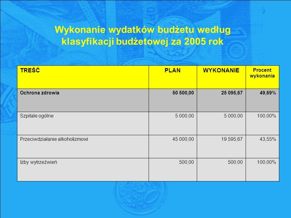 Wykonanie wydatków budżetu według klasyfikacji budżetowej za 2005 rok TREŚĆPLANWYKONANIE Procent wykonania Ochrona zdrowia50 500,0025 095,6749,69% Szpitale ogólne5 000,00 100,00% Przeciwdziałanie alkoholizmowi45 000,0019 595,6743,55% Izby wytrzeźwień500,00 100,00%