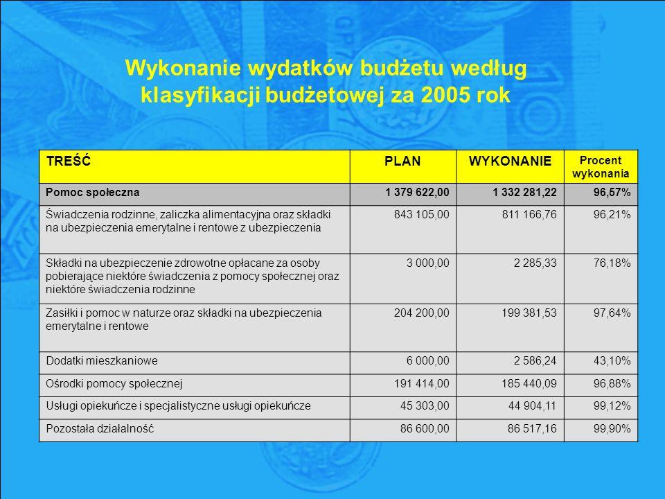 Wykonanie wydatków budżetu według klasyfikacji budżetowej za 2005 rok TREŚĆPLANWYKONANIE Procent wykonania Pomoc społeczna1 379 622,001 332 281,2296,57% Świadczenia rodzinne, zaliczka alimentacyjna oraz składki na ubezpieczenia emerytalne i rentowe z ubezpieczenia 843 105,00 811 166,76 96,21% Składki na ubezpieczenie zdrowotne opłacane za osoby pobierające niektóre świadczenia z pomocy społecznej oraz niektóre świadczenia rodzinne 3 000,00 2 285,33 76,18% Zasiłki i pomoc w naturze oraz składki na ubezpieczenia emerytalne i rentowe 204 200,00 199 381,53 97,64% Dodatki mieszkaniowe6 000,002 586,2443,10% Ośrodki pomocy społecznej191 414,00185 440,0996,88% Usługi opiekuńcze i specjalistyczne usługi opiekuńcze45 303,0044 904,1199,12% Pozostała działalność86 600,0086 517,1699,90%
