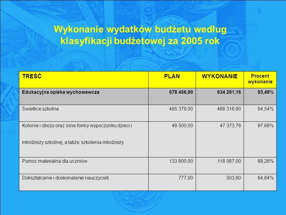 TREŚĆPLANWYKONANIE Procent wykonania Edukacyjna opieka wychowawcza678 456,00634 281,1693,49% Świetlice szkolne495 379,00468 316,6094,54% Kolonie i obozy oraz inne formy wypoczynku dzieci i48 500,0047 373,7697,68% młodzieży szkolnej, a także szkolenia młodzieży Pomoc materialna dla uczniów133 800,00118 087,0088,26% Dokształcanie i doskonalenie nauczycieli777,00503,8064,84% Wykonanie wydatków budżetu według klasyfikacji budżetowej za 2005 rok