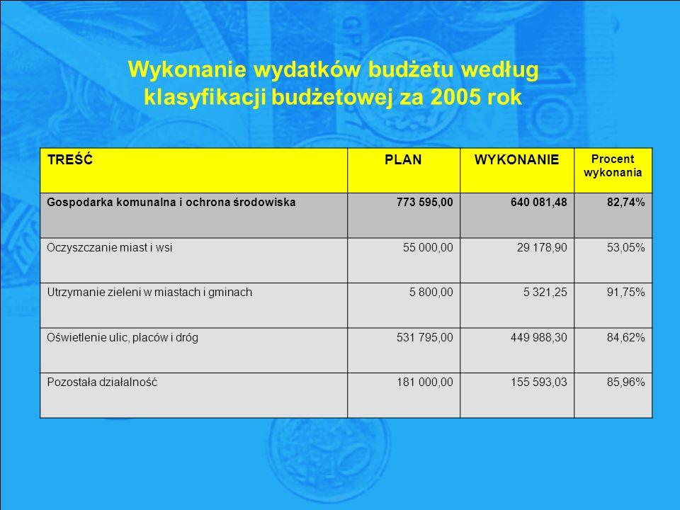 Wykonanie wydatków budżetu według klasyfikacji budżetowej za 2005 rok TREŚĆPLANWYKONANIE Procent wykonania Gospodarka komunalna i ochrona środowiska773 595,00640 081,4882,74% Oczyszczanie miast i wsi55 000,0029 178,9053,05% Utrzymanie zieleni w miastach i gminach5 800,005 321,2591,75% Oświetlenie ulic, placów i dróg531 795,00449 988,3084,62% Pozostała działalność181 000,00155 593,0385,96%