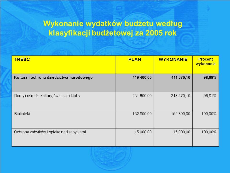 Wykonanie wydatków budżetu według klasyfikacji budżetowej za 2005 rok TREŚĆPLANWYKONANIE Procent wykonania Kultura i ochrona dziedzictwa narodowego419 400,00411 370,1098,09% Domy i ośrodki kultury, świetlice i kluby251 600,00243 570,1096,81% Biblioteki152 800,00 100,00% Ochrona zabytków i opieka nad zabytkami15 000,00 100,00%