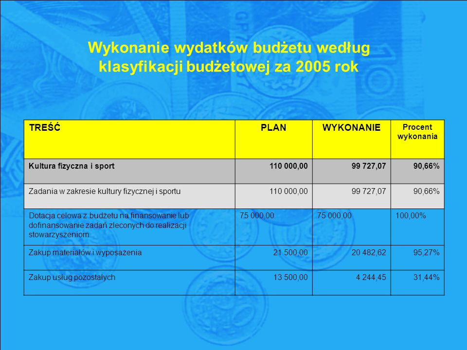 Wykonanie wydatków budżetu według klasyfikacji budżetowej za 2005 rok TREŚĆPLANWYKONANIE Procent wykonania Kultura fizyczna i sport110 000,0099 727,0790,66% Zadania w zakresie kultury fizycznej i sportu110 000,0099 727,0790,66% Dotacja celowa z budżetu na finansowanie lub dofinansowanie zadań zleconych do realizacji stowarzyszeniom 75 000,00 75 000,00 100,00% Zakup materiałów i wyposażenia21 500,0020 482,6295,27% Zakup usług pozostałych13 500,004 244,4531,44%