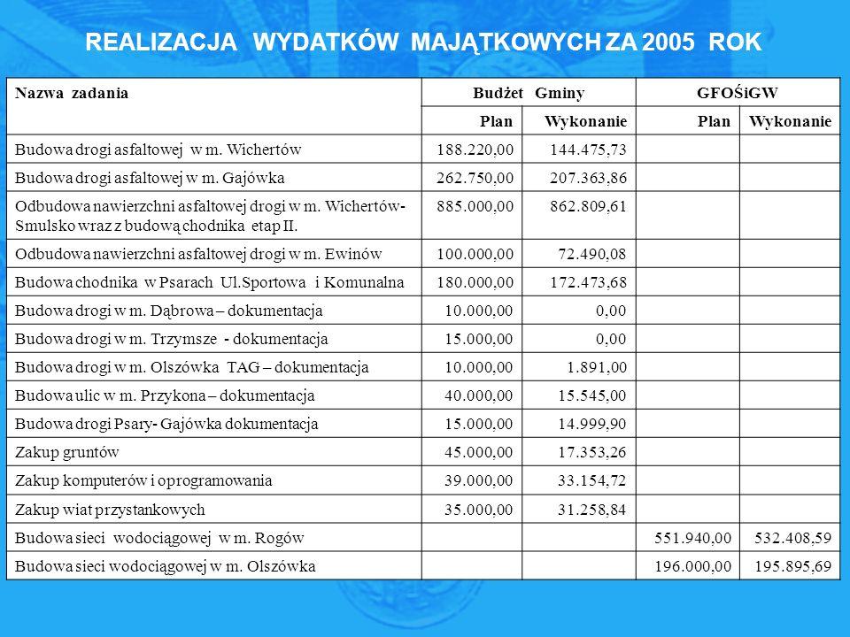 Nazwa zadaniaBudżet GminyGFOŚiGW PlanWykonaniePlanWykonanie Budowa drogi asfaltowej w m.