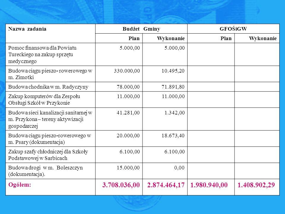 Nazwa zadaniaBudżet GminyGFOŚiGW PlanWykonaniePlanWykonanie Pomoc finansowa dla Powiatu Tureckiego na zakup sprzętu medycznego 5.000,00 Budowa ciągu pieszo- rowerowego w m.