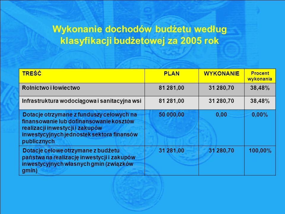 TREŚĆPLANWYKONANIE Procent wykonania Rolnictwo i łowiectwo81 281,0031 280,7038,48% Infrastruktura wodociągowa i sanitacyjna wsi81 281,0031 280,7038,48% Dotacje otrzymane z funduszy celowych na finansowanie lub dofinansowanie kosztów realizacji inwestycji i zakupów inwestycyjnych jednostek sektora finansów publicznych 50 000,00 0,00 0,00% Dotacje celowe otrzymane z budżetu państwa na realizację inwestycji i zakupów inwestycyjnych własnych gmin (związków gmin) 31 281,00 31 280,70 100,00% Wykonanie dochodów budżetu według klasyfikacji budżetowej za 2005 rok