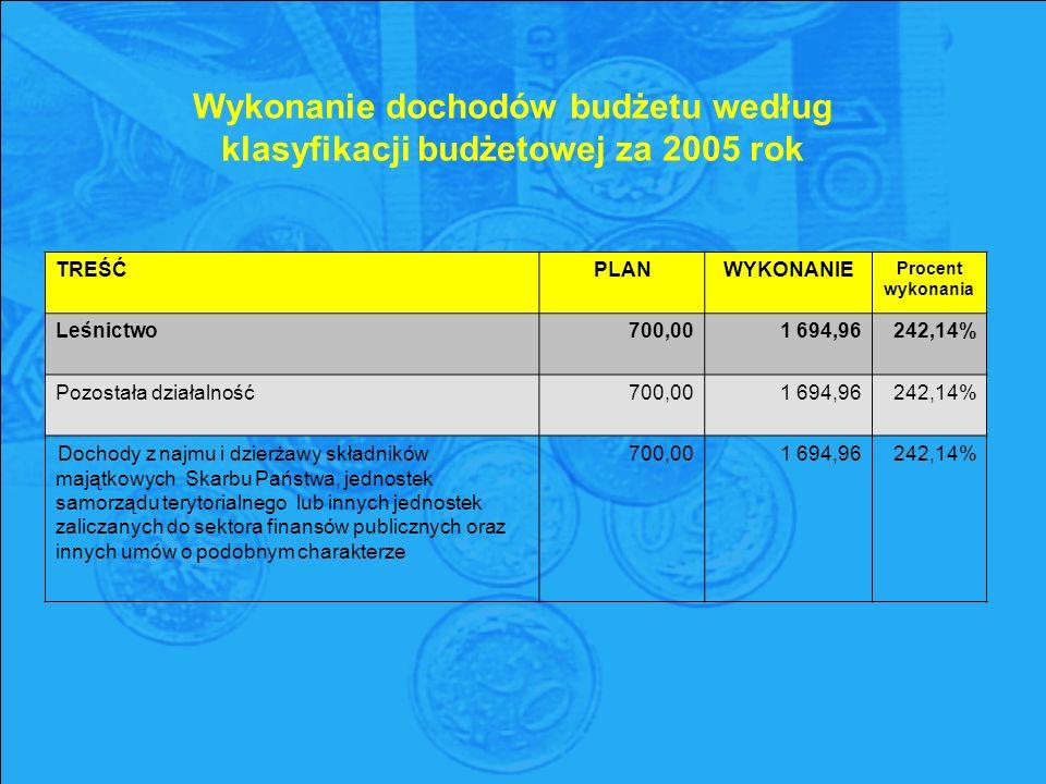 TREŚĆPLANWYKONANIE Procent wykonania Leśnictwo700,001 694,96242,14% Pozostała działalność700,001 694,96242,14% Dochody z najmu i dzierżawy składników majątkowych Skarbu Państwa, jednostek samorządu terytorialnego lub innych jednostek zaliczanych do sektora finansów publicznych oraz innych umów o podobnym charakterze 700,00 1 694,96 242,14% Wykonanie dochodów budżetu według klasyfikacji budżetowej za 2005 rok