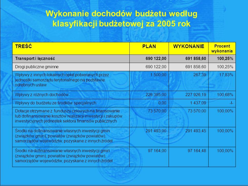 TREŚĆPLANWYKONANIE Procent wykonania Transport i łączność690 122,00691 858,60100,25% Drogi publiczne gminne690 122,00691 858,60100,25% Wpływy z innych lokalnych opłat pobieranych przez jednostki samorządu terytorialnego na podstawie odrębnych ustaw 1 500,00 267,39 17,83% Wpływy z różnych dochodów226 395,00227 926,19100,68% Wpływy do budżetu ze środków specjalnych0,001 437,09-!- Dotacje otrzymane z funduszy celowych na finansowanie lub dofinansowanie kosztów realizacji inwestycji i zakupów inwestycyjnych jednostek sektora finansów publicznych 73 570,00 73 570,00 100,00% Środki na dofinansowanie własnych inwestycji gmin (związków gmin), powiatów (związków powiatów), samorządów województw, pozyskane z innych źródeł 291 493,00 291 493,45 100,00% Środki na dofinansowanie własnych inwestycji gmin (związków gmin), powiatów (związków powiatów), samorządów województw, pozyskane z innych źródeł 97 164,00 97 164,48 100,00% Wykonanie dochodów budżetu według klasyfikacji budżetowej za 2005 rok