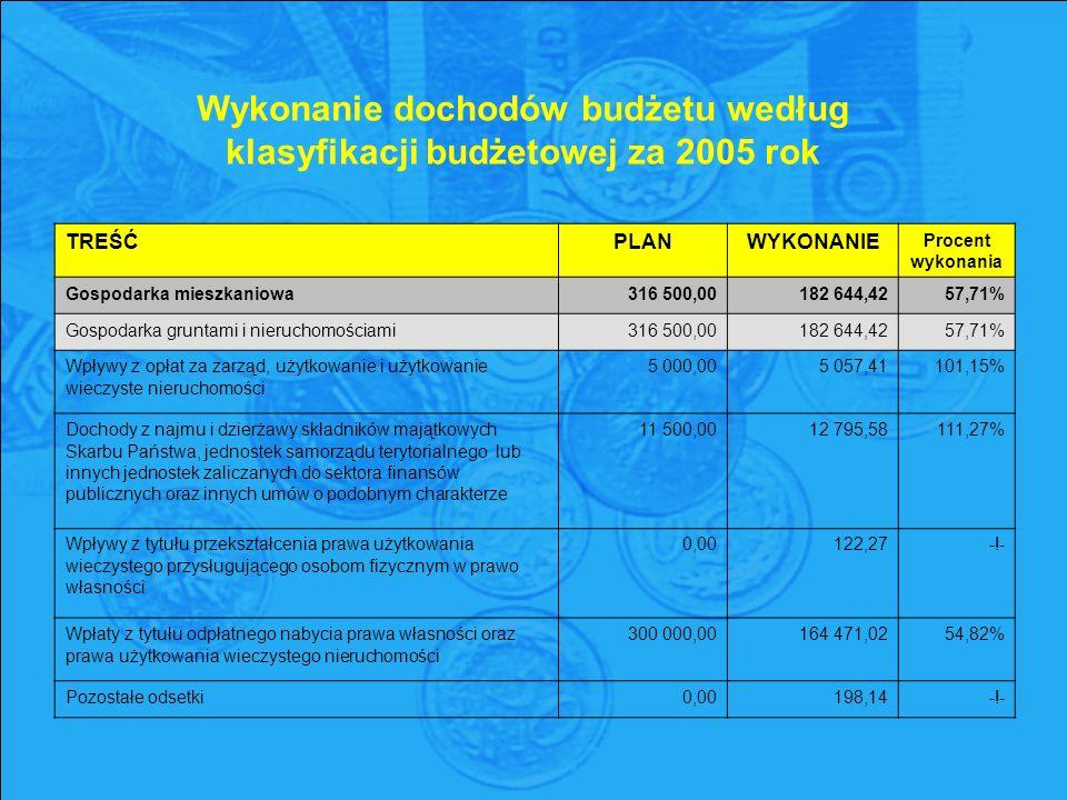 Wykonanie dochodów budżetu według klasyfikacji budżetowej za 2005 rok TREŚĆPLANWYKONANIE Procent wykonania Gospodarka mieszkaniowa316 500,00182 644,4257,71% Gospodarka gruntami i nieruchomościami316 500,00182 644,4257,71% Wpływy z opłat za zarząd, użytkowanie i użytkowanie wieczyste nieruchomości 5 000,00 5 057,41 101,15% Dochody z najmu i dzierżawy składników majątkowych Skarbu Państwa, jednostek samorządu terytorialnego lub innych jednostek zaliczanych do sektora finansów publicznych oraz innych umów o podobnym charakterze 11 500,00 12 795,58 111,27% Wpływy z tytułu przekształcenia prawa użytkowania wieczystego przysługującego osobom fizycznym w prawo własności 0,00 122,27 -!- Wpłaty z tytułu odpłatnego nabycia prawa własności oraz prawa użytkowania wieczystego nieruchomości 300 000,00 164 471,02 54,82% Pozostałe odsetki0,00198,14-!-