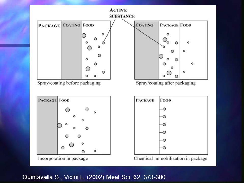 Quintavalla S., Vicini L. (2002) Meat Sci. 62, 373-380