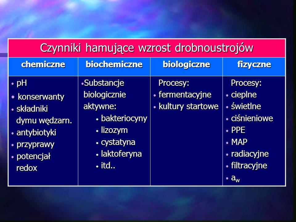 Systemy bakteriostatyczne materiał ochronny zawiera substancje zwalniające dynamikę wzrostu i namnażania drobnoustrojów (antybiotyki, bakteriocyny, laktoferyna, lizozym, cystatyna…) materiał ochronny zawiera substancje zwalniające dynamikę wzrostu i namnażania drobnoustrojów (antybiotyki, bakteriocyny, laktoferyna, lizozym, cystatyna…) materiał ochronny zawiera żywe, specjalnie dobrane kultury drobnoustrojów tworzące ochronny biofilm materiał ochronny zawiera żywe, specjalnie dobrane kultury drobnoustrojów tworzące ochronny biofilm