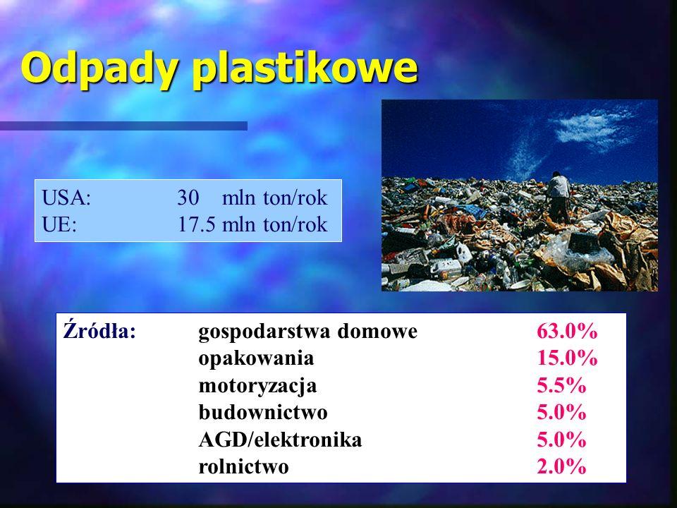 Odpady plastikowe USA:30 mln ton/rok UE:17.5 mln ton/rok Źródła:gospodarstwa domowe63.0% opakowania15.0% motoryzacja 5.5% budownictwo 5.0% AGD/elektro
