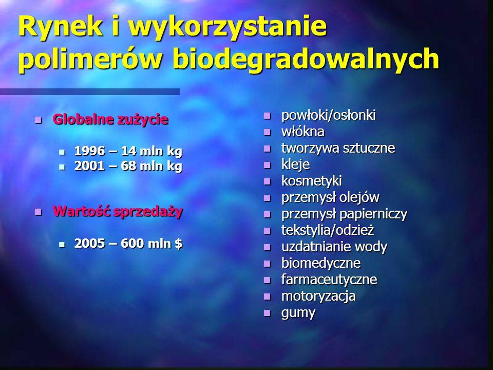 Rynek i wykorzystanie polimerów biodegradowalnych Globalne zużycie Globalne zużycie 1996 – 14 mln kg 1996 – 14 mln kg 2001 – 68 mln kg 2001 – 68 mln k