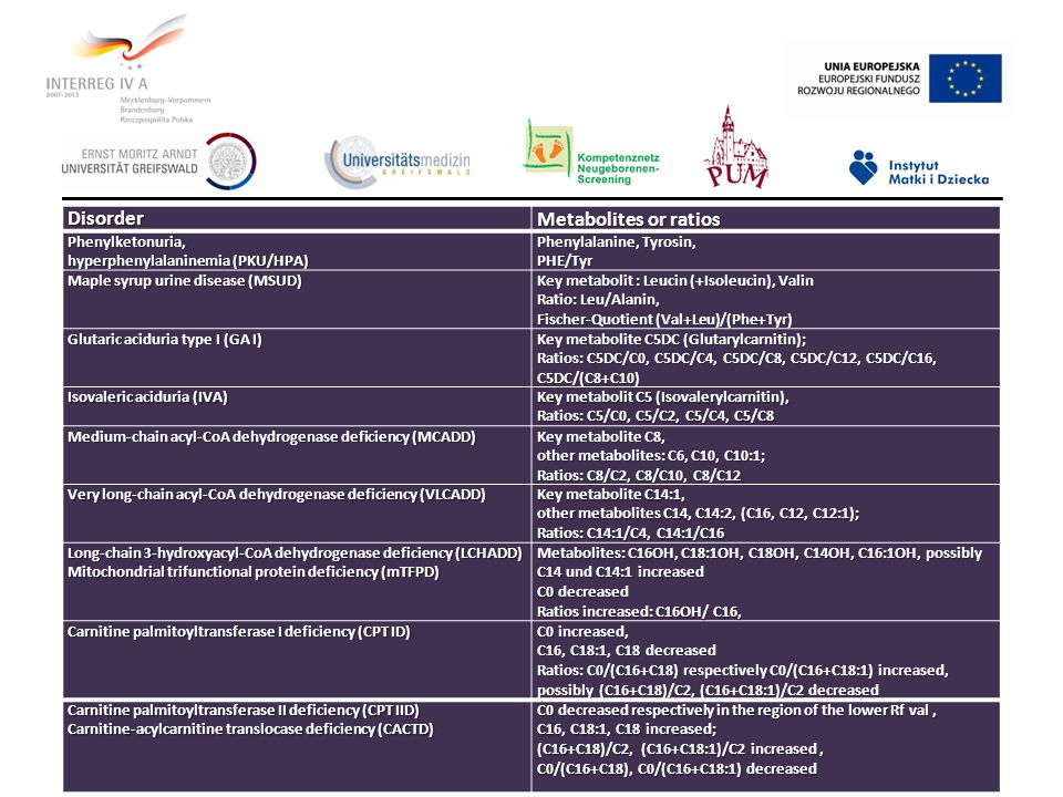 Disorder Metabolites or ratios Phenylketonuria, hyperphenylalaninemia (PKU/HPA) Phenylalanine, Tyrosin, PHE/Tyr Maple syrup urine disease (MSUD) Key m