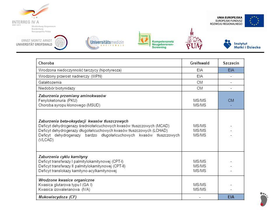 ChorobaGreifswaldSzczecin Wrodzona niedoczynność tarczycy (hipotyreoza)EIA Wrodzony przerost nadnerczy (WPN)EIA- GalaktozemiaCM- Niedobór biotynidazyC