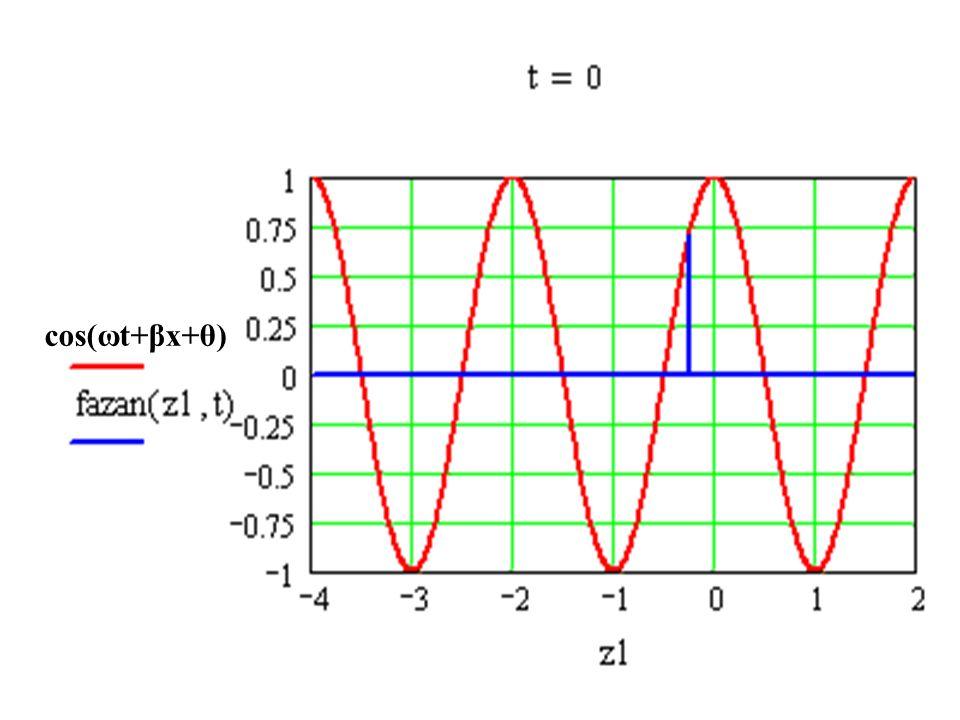 cos(ωt+βx+θ)