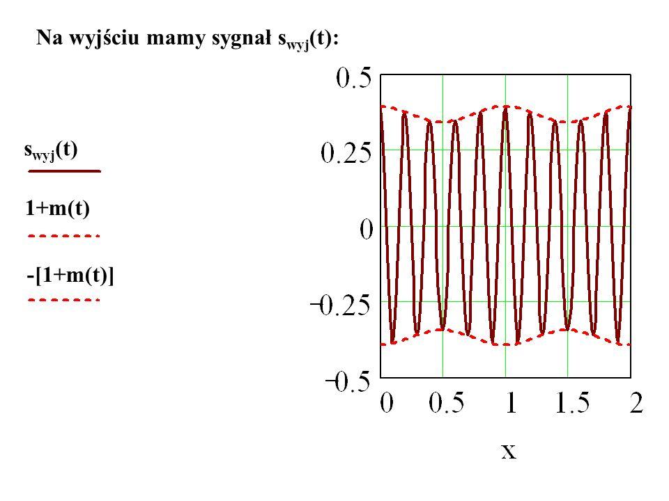 Na wyjściu mamy sygnał s wyj (t): s wyj (t) 1+m(t) -[1+m(t)]