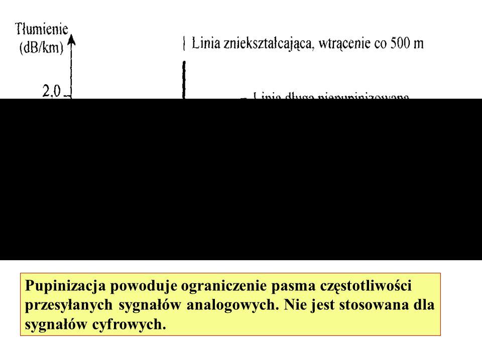 Pupinizacja powoduje ograniczenie pasma częstotliwości przesyłanych sygnałów analogowych. Nie jest stosowana dla sygnałów cyfrowych.